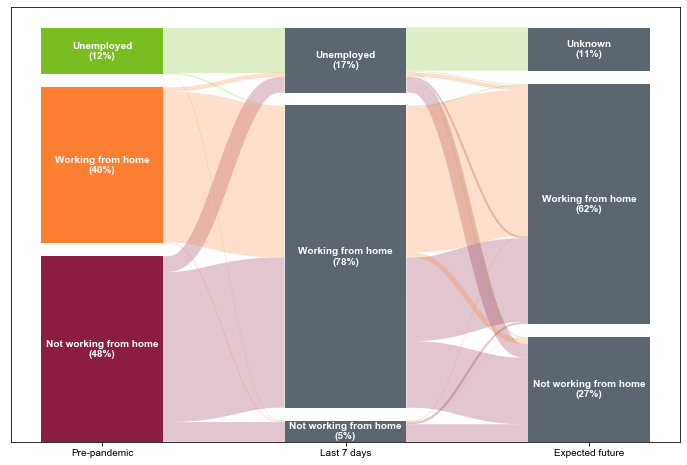 Sankey diagram showing the actual and expected work-from-home status of workers before, during, and after the pandemic. Unemployed respondents generally remain unemployed and are unsure about whether they will work from home after the pandemic. Previous work-from-home employees mostly continue to do so during the pandemic and expect this trend to continue in the future. Non-remote workers before the pandemic have mostly moved to remote work, and about half expect this to continue after the pandemic.