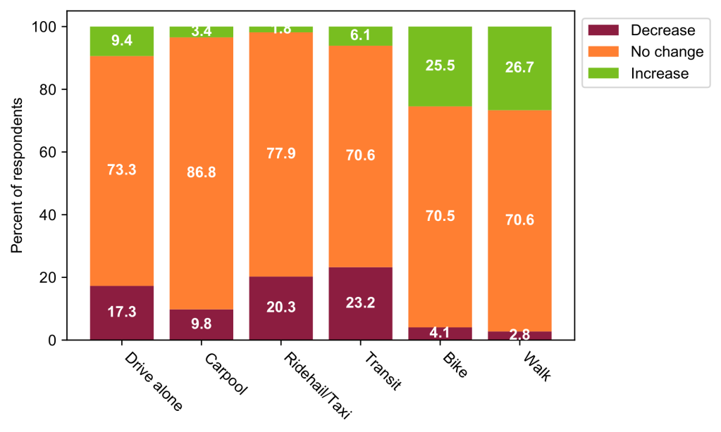 Stacked bar graph showing respondents's expectations for how often they will use different modes after the pandemic. For all modes, the majority expect no change. However, roughly 10% expect a decrease in carpooling while around 20% expect a decrease in driving alone, ride hailing, and transit use. Around 25% expect an increase in biking and walking.