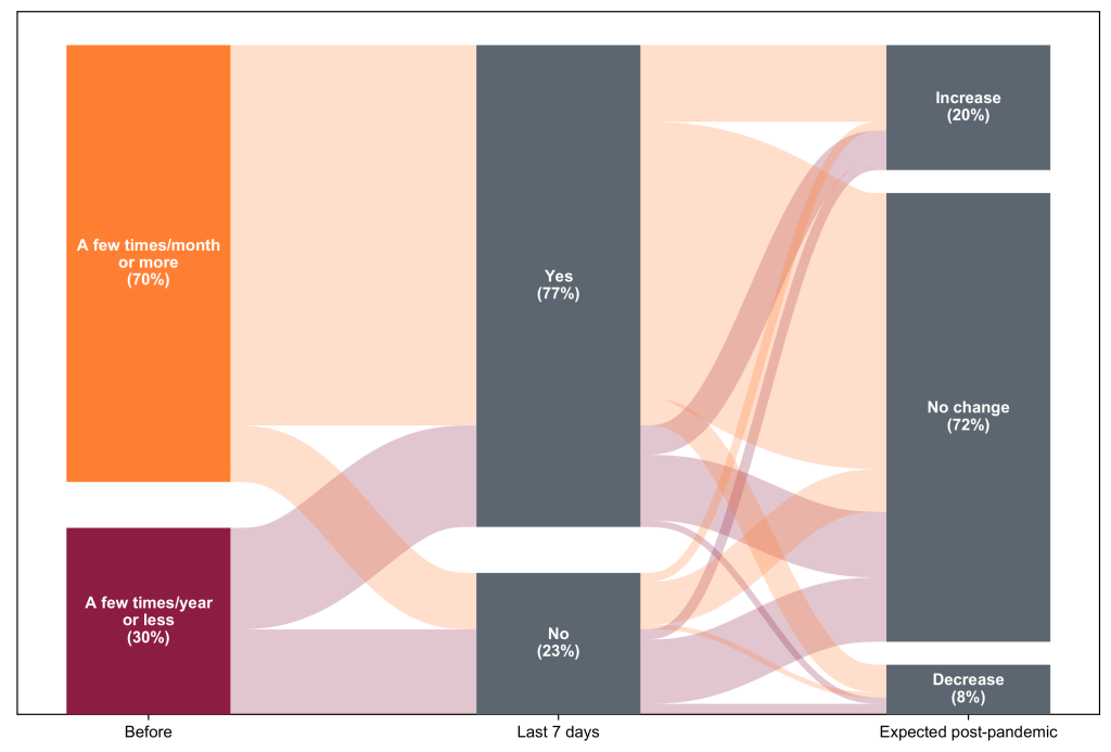 Sankey diagram showing how often respondents ordered non-grocery items online before the pandemic, how often they do now, and how often they expect to in the future. Before the pandemic, 70% used this type of service at least a few times per month. Currently, 77% are doing so in a given week. 20% of respondents expect to order more non-groceries online than they did before the pandemic in the future, while 8% expect to order less.