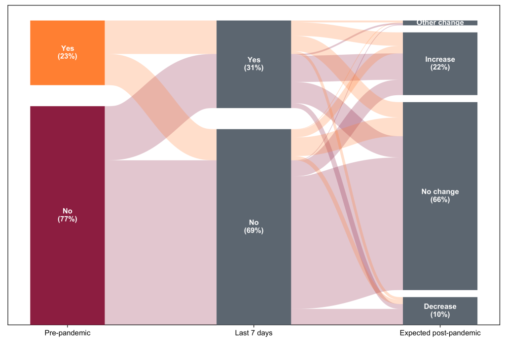 Sankey diagram showing how often respondents ordered groceries online  before the pandemic, how often they do now, and how often they expect to in the future. Before the pandemic, 23% used this type of service. Currently, 31% are doing so in a given week. 22% of respondents expect to order more groceries online than they did before the pandemic in the future, while 10% expect to order less.