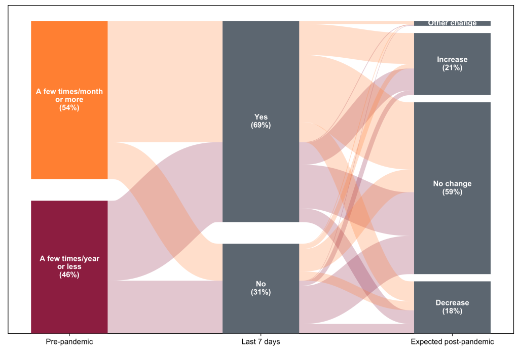 Sankey diagram showing how often respondents got takeout from restaurants before the pandemic, how often they do now, and how often they expect to in the future. Before the pandemic, 54% ordered takeout a  few times a month or more. Currently, 69% are doing so in a given week. 21% of respondents expect to order more takeout than they did before the pandemic in the future, while 18% expect to order less.